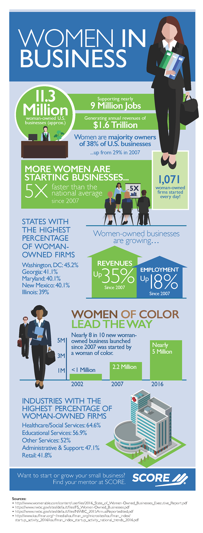 700pxSCORE-Aug2016_Infographic-Women_In_Business-Rev3FINAL